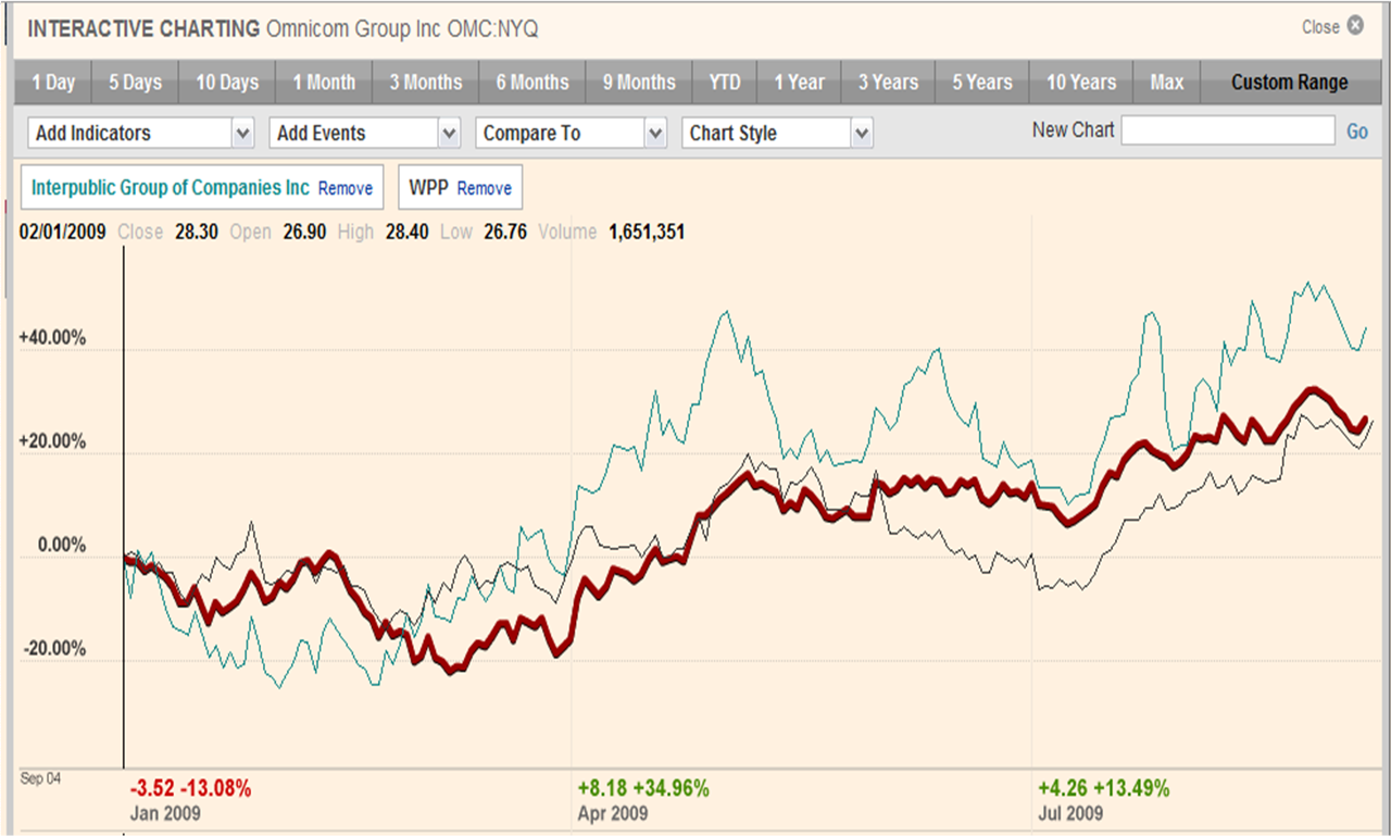 Comparison of Marcoms Groups share prices