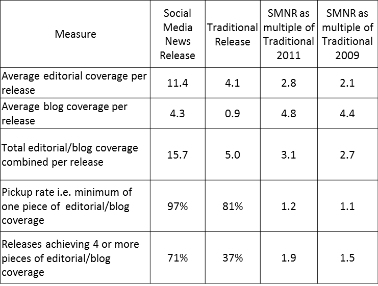 Social-Media-News-Release-Coverage-Analysis-Results-2011