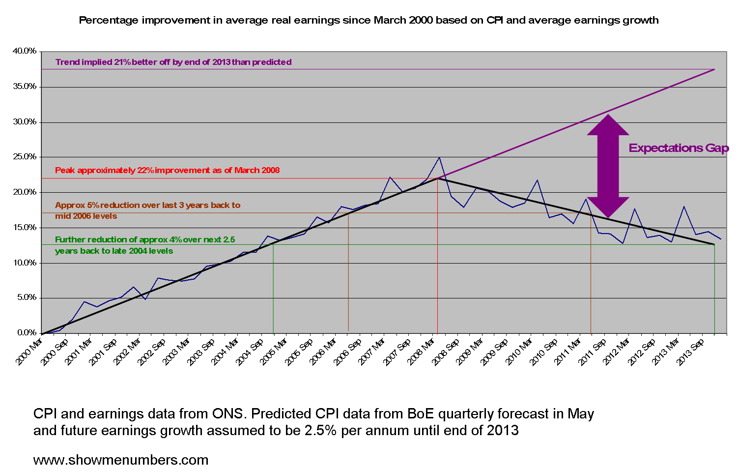 UK real earnings analysis 2000 - 2013