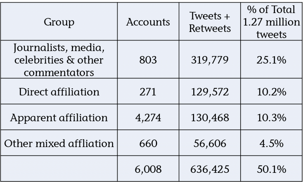 Political Twitterati split
