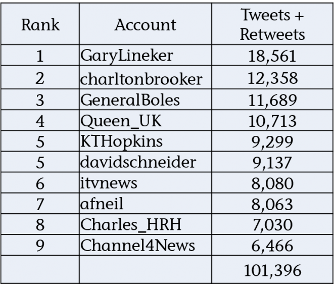 Top 10 from Political Twitterati