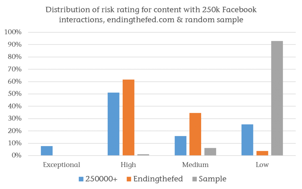 distribution-of-articles-by-risk-rating across three sets