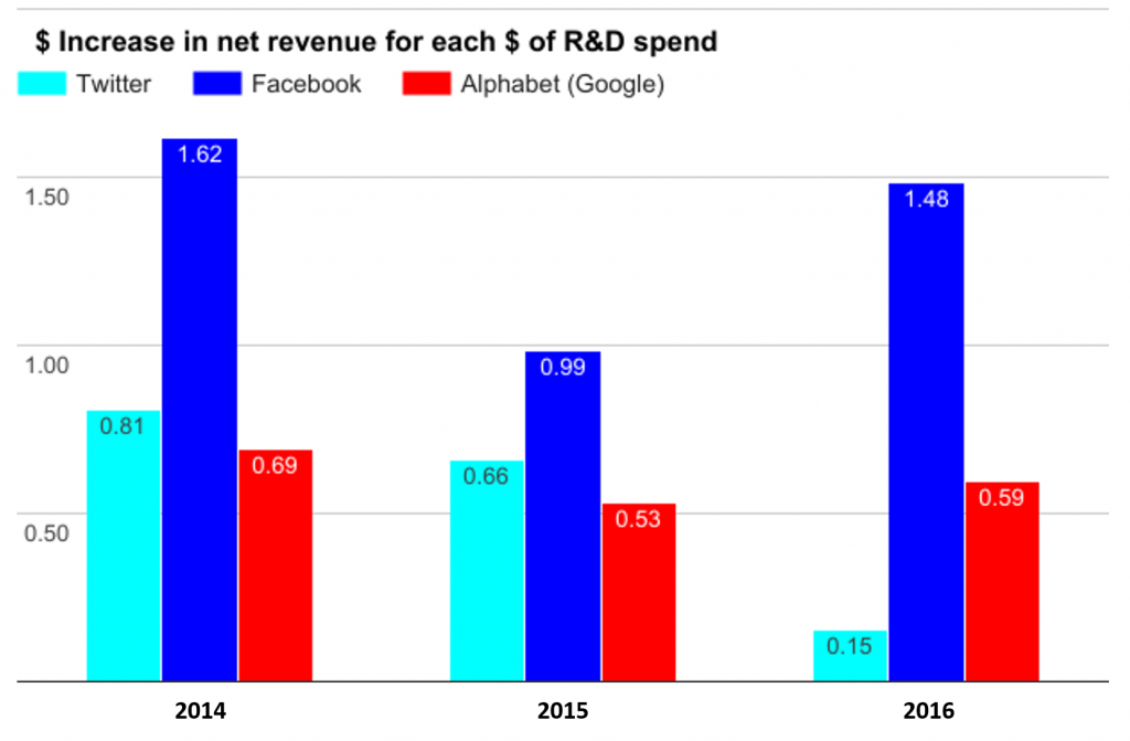 Twitter R and D impact on net revenue