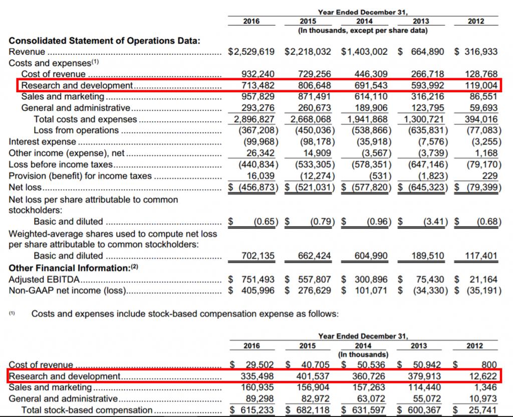 Twitter financials last 5 years